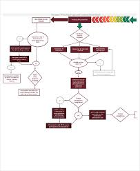 training flow chart templates 7 free word pdf format download