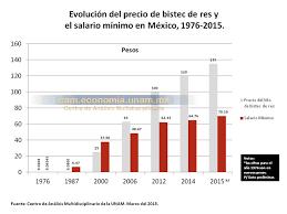 cuanto es salario minimo en mexico2016 méxico esclavitud moderna cae 78 71 el poder adquisitivo