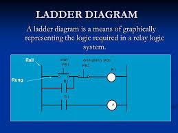 ladder concept ppt video online download