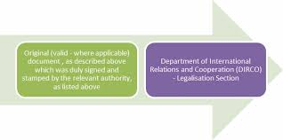 legalisation authentication of official documents