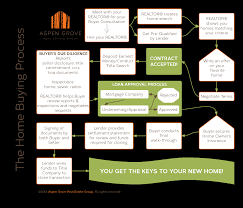 home buying process aspen grove real estate group