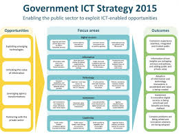 Free Business Plan Template Nz by Ict Strategy 2015 Ict Govt Nz