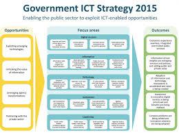 ict strategy 2015 ict govt nz