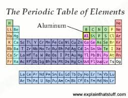 is aluminum on the periodic table aluminum introduction properties manufacture and uses