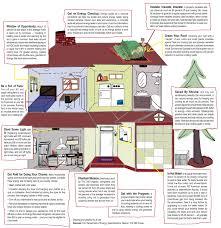 home energy tips u2013 appalachian voices