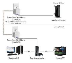 amazon com netgear powerline 500 nano 1 gige port starter kit