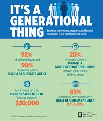 2017 nar generational survey it u0027s not all about the millennials