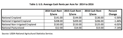 average table rental cost 2016 cash rents in maryland and delaware maryland risk management
