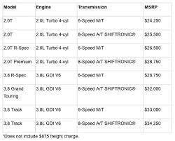 2013 hyundai genesis price refreshed 2013 hyundai genesis coupe starts at 24 250 the