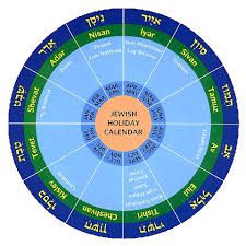 months of the hebrew calendar when is the biblical year extended by a month nazarene space