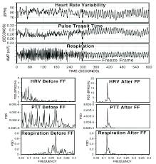 design freeze meaning figure 4 1 the top graphs show an individual s heart rate