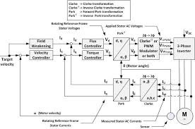 indirect vector control of induction motor block diagram