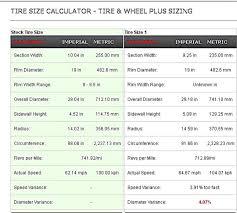 jeep tire size chart front tire profiles 40 vs 45 vs 50 vs 55 chevy ssr forum