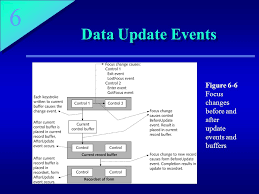 event driven programming and access events ppt