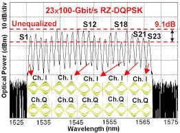 optical signal processing data exchange intechopen