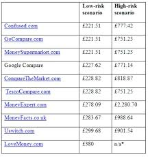 car insurance quote comparison awesome car insurance quotes comparison plus perfect insurance rate quote