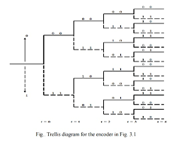 Trellis Encoder Convolutional Codes Study Material Lecturing Notes Assignment
