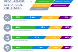 Challenge Risks Supply Chain Risk A Top Challenge For Business Apparel Industry