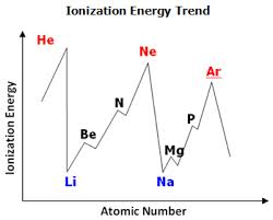 Periodic Table Trends Texas Gateway