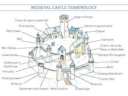 mini architecture guide medieval castle vocabulary only on road