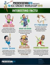 interesting facts about icc cricket world cup 2015