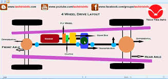 how four wheel drive works 4wd youtube