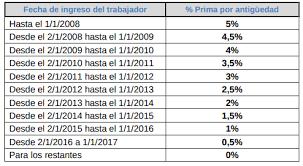 aumento el salario para empleadas domesticas 2016 en uruguay trabajo doméstico aumento a partir de 1 de enero 2018 liga de