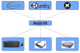 unity networking tutorial pdf middlevr user guide