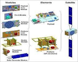 Galileo Help Desk Galileo Foc Eoportal Directory Satellite Missions