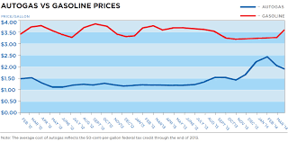 Average Gas Price by Cost Savings Blue Star Gas