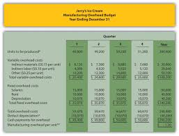 Example Expense Report by Best Photos Of Expense Report Factory Manufacturing Overhead
