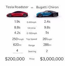 Bugatti Meme - tesla roadster vs bugatti chiron tesla roadster comparisons