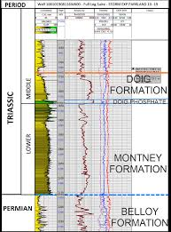 whole rock geochemistry and mineralogy of triassic montney
