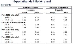 cuanto es el incremento del ipc ao 2016 inflación proyectada 2018 y 2019 el inpc inflación y salario mínimo
