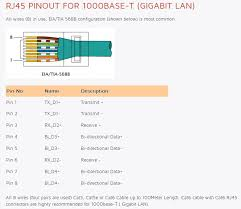 8 pin ethernet wiring diagram ethernet cable color code diagram