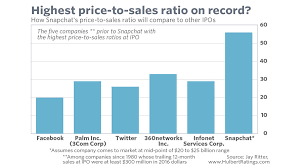 record sale price the math snapchat doesn t want you to see marketwatch