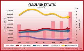 Killeen Texas Map Crossland Estates