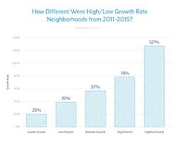 Phoenix Neighborhood Map by How Homeowners Can Identify Neighborhoods Before They Pop
