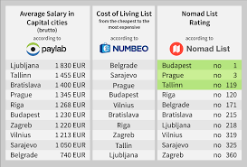 digital nomad cities in cee budapest and prague are top paylab