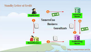 purpose sensible and dangerous facet of standby letter of credit