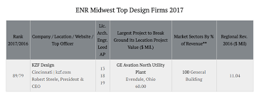 architecture company ranking kzf ranks among top midwest design firms kzf design