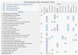 central statistical bureau participation matrix central statistical office management