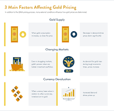 understanding how gold prices are determined scottsdale bullion