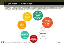 budget moyen mariage les français et le budget pour un mariage opinionway pour sofinscop