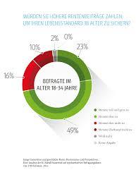 umfrage rentner möchten gerne im ig metall rentensystem in deutschland wegen auslauflaufmodell
