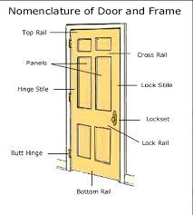 Parts Of An Exterior Door Hardware Mortise Lock Specs