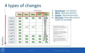 change management demo for it 11 06 2013 change management it