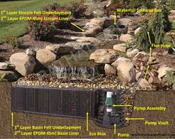 Backyard Pondless Waterfalls by Water Feature Contractor Denver Co Cascade Water Features