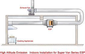 commercial kitchen ventilation design kitchen wonderful kitchen ventilation design on latest ideas for