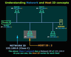 network class protocols lesson 4 protocol classes network and host id